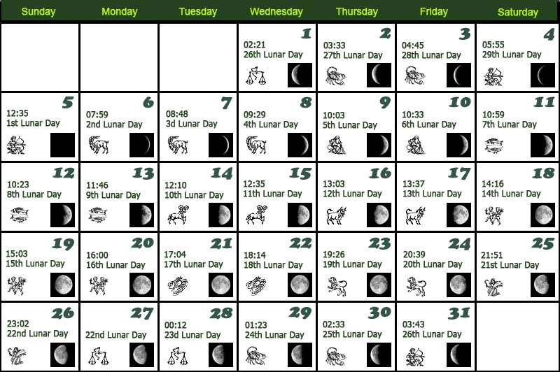 2015 Astrological Calendar Moon Planting Guide | Share The Knownledge