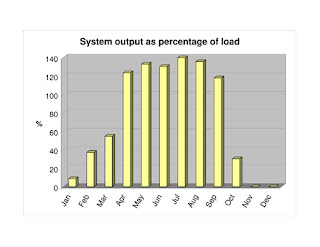 solar hot water output graph