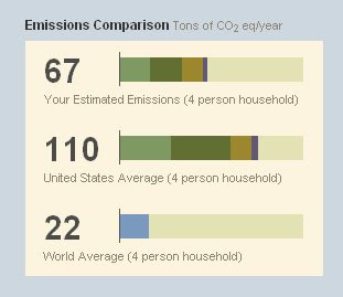 graph of our carbon footprint