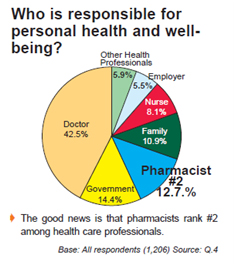 Sumber : cfp report on pharmacy services: consumers' perception of