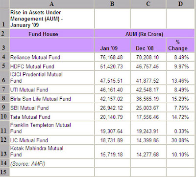 Idfc Infrastructure Bond 2011. in assets include IDFC,