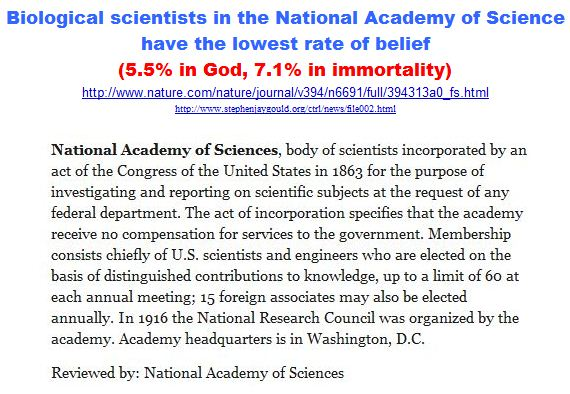 Biological scientists in the National Academy of Science