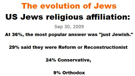 The evolution of US Jews