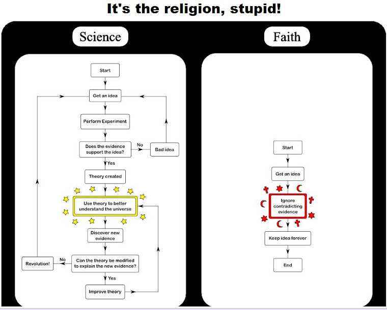 It's the religion, stupid