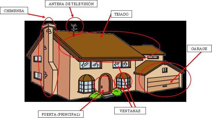 Spanish lessons lecciones de espa ol 6 partes de la for Interior y exterior en ingles