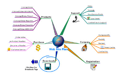 free mind mapping software conceptdraw - Conceptdraw Mind Map