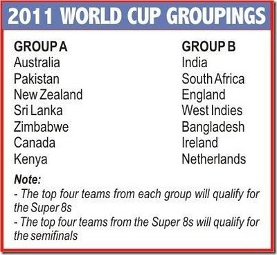 2011 World Cup Teams