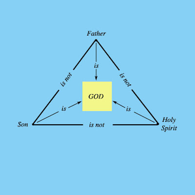 Cov ntsiab lus hauv peb txoj kev ntseeg Trinity