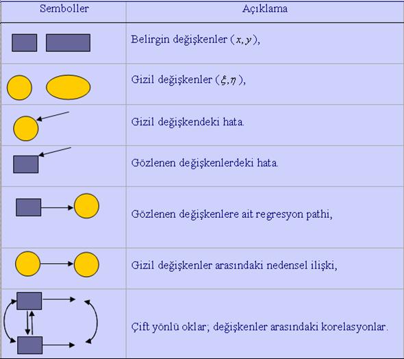 Yapısal eşitlik modellemesinde kullanılan temel semboller