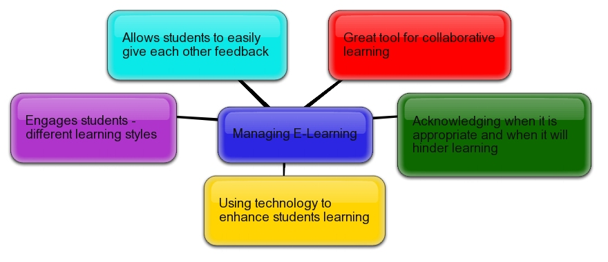learning style tool for enhancing pupils'