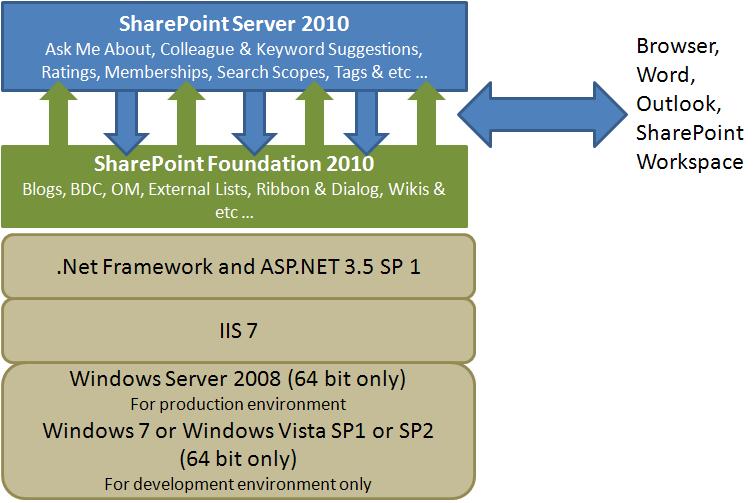 Sharepoint Bits
