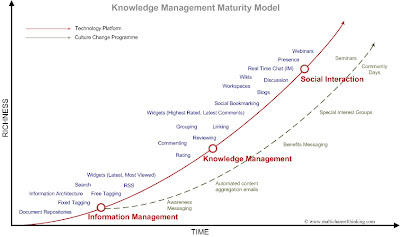Knowledge Management Maturity Model