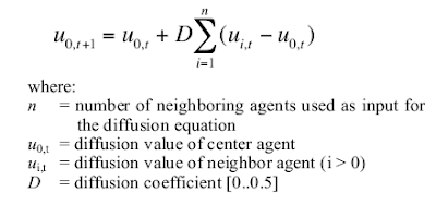 Diffusion Equation from Colloborative Diffusion - Programming AntiObjects