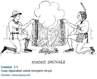 Macam Alat Komunikasi Tradisional Dan Modern