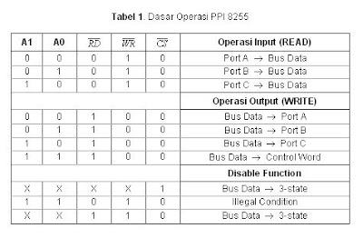 Electrizmatchz mei 2009 bus data dari ppi ini dapat dihubungkan langsung dengan bus data dari mikrokomputer penyematpin out dari ppi 8255 diberikan pada gambar 1 ccuart Gallery
