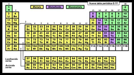 Resumenes de pruebas resumen quimica 1 medio clasificacin por metales no metales y metaloides urtaz Images