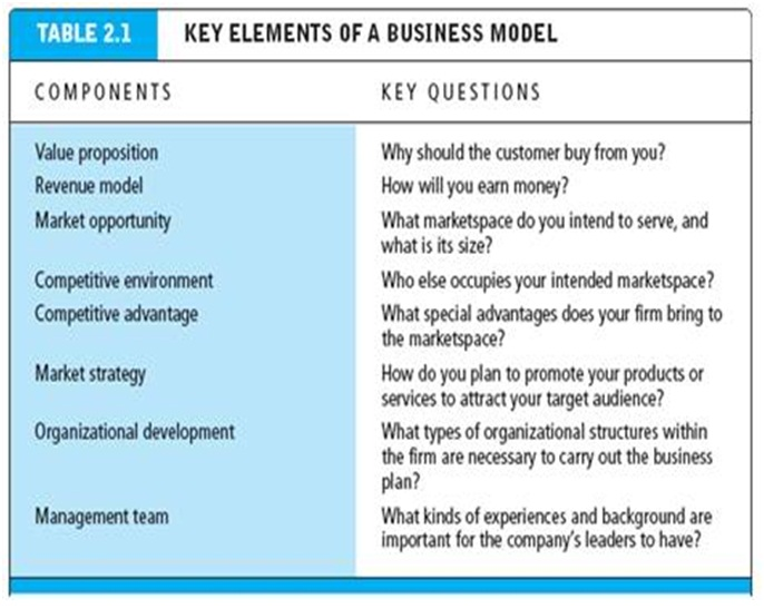 How To Organize A Business Plan
