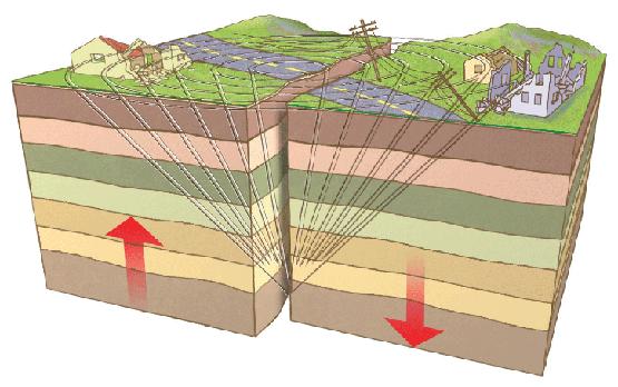TEMA 4 SISMICIDAD Terremoto+hipocentro