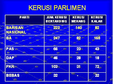 Kerusi Parlimen