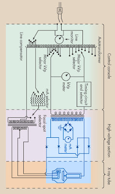 Basic x ray circuit diagram product wiring diagrams radiography at ecc the x ray circuit rh eccrad blogspot com how x ray machine diagram x ray circuit diagram ccuart Choice Image