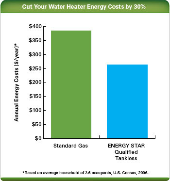 Cost comparison between tankless water heaters and traditional tank water heaters