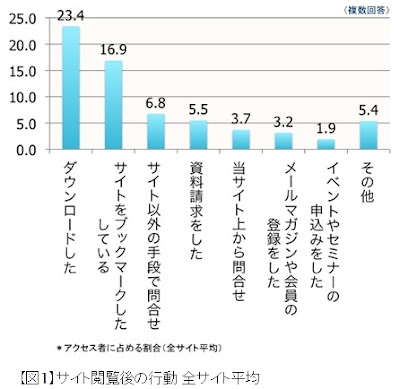 市場調査(国内)