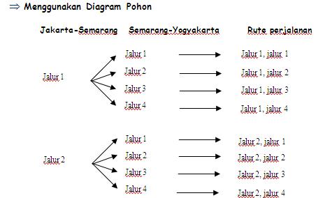 Belajar matematika bersama bu maifa peluang perhatikan diagram di atas tanda panah menunjukkan pasangan yang akan terbentuk pada jalur 1 untuk perjalanan jakarta semarang pedagang dapat memilih 4 ccuart Choice Image