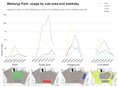 Usage patterns observed in Waitangi Park