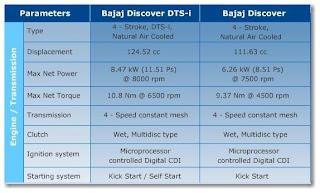 Bajaj Discover Tech Specs