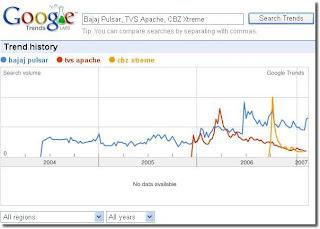 Bajaj Pulsar, TVS Apache, CBZ Xtreme Search Trend