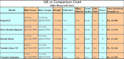 125 cc Comparision Sheet