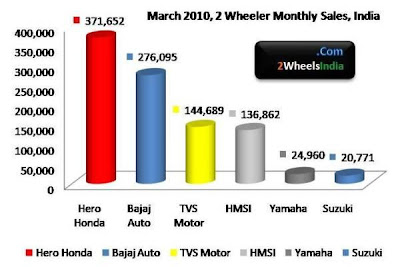 April 2010 2 Wheeler Sales in India