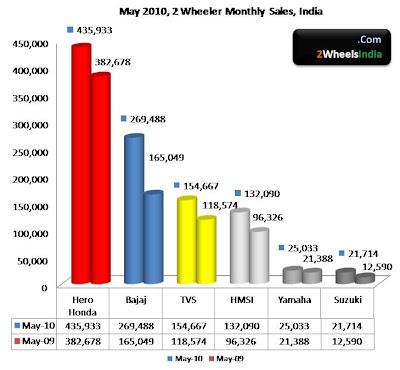 2 Wheeler Sales May 2010, India