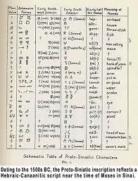 Geez Alphabet Unicode | RM.