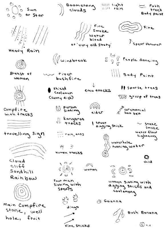 Elements Of Art And Their Meaning : My visual diary