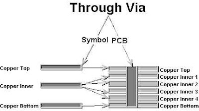 CADint PCB