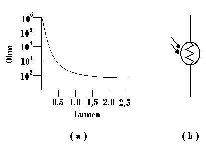 Hasil gambar untuk grafik ldr