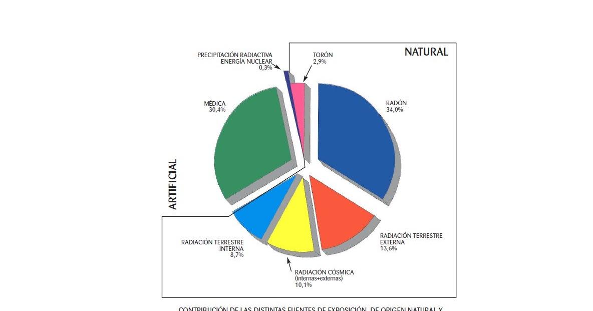 thesis on radioactivity