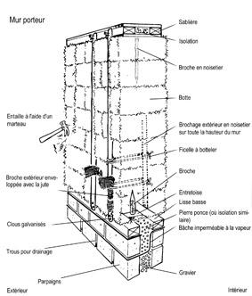 Paysan bio d cembre 2007 for Construction mur porteur
