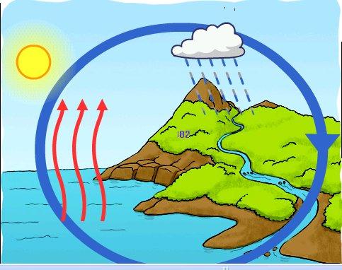 Quinto a tiene un blog el ciclo del agua for Inmobiliaria 10 soles