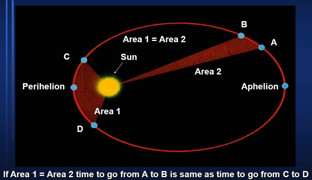 Pembahasan Soal Soal Olimpiade Astronomi Hukum Kepler 2 Amp 3 Materi