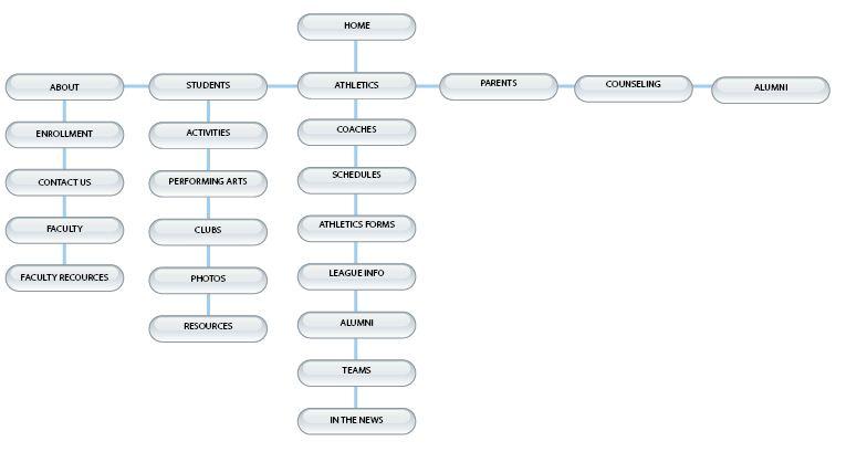 Kings Blog Website Re Design Flowchart