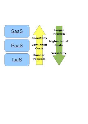 Cloud computing business plan