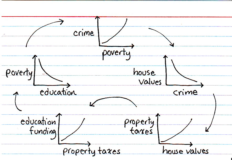 poverty is a crime essay