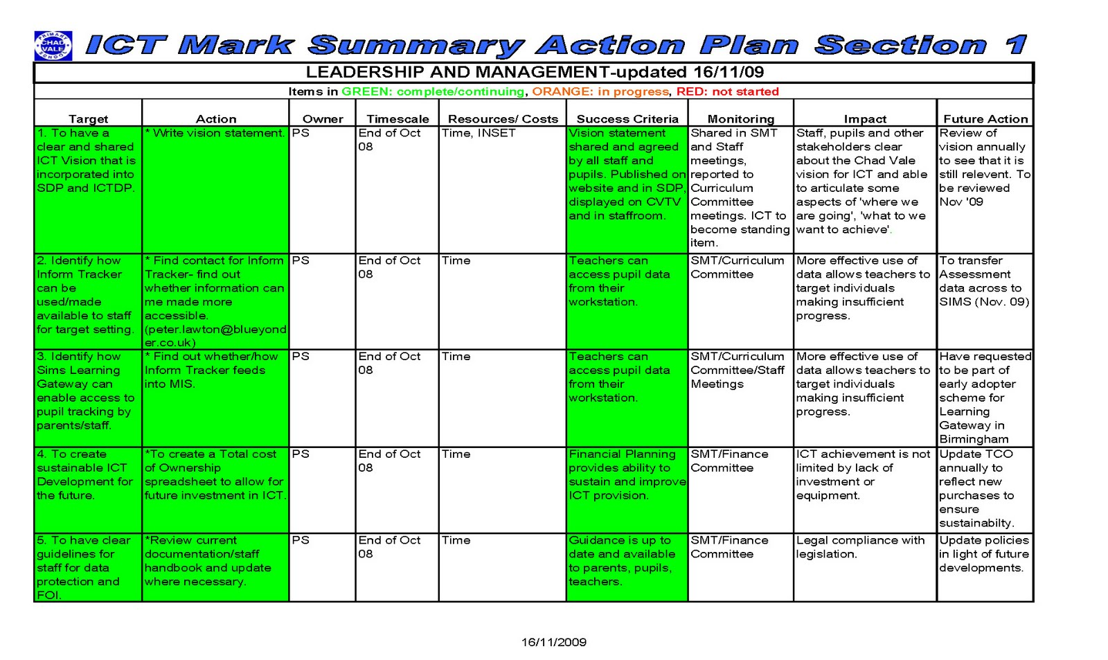 Smart action plan template for Call center action plan template