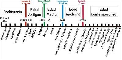 Elaboracion De Un Eje Cronologico