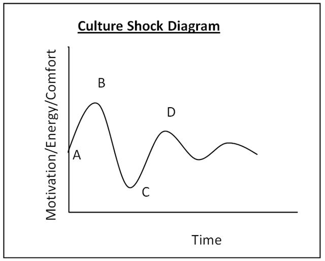 stages of culture shock Culture shock symptoms are the ultimate travel headache, but how do you make sure there isn't something more going on, like depression or anxiety.