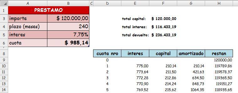 hipoteca formula calcular prestamo financiero:
