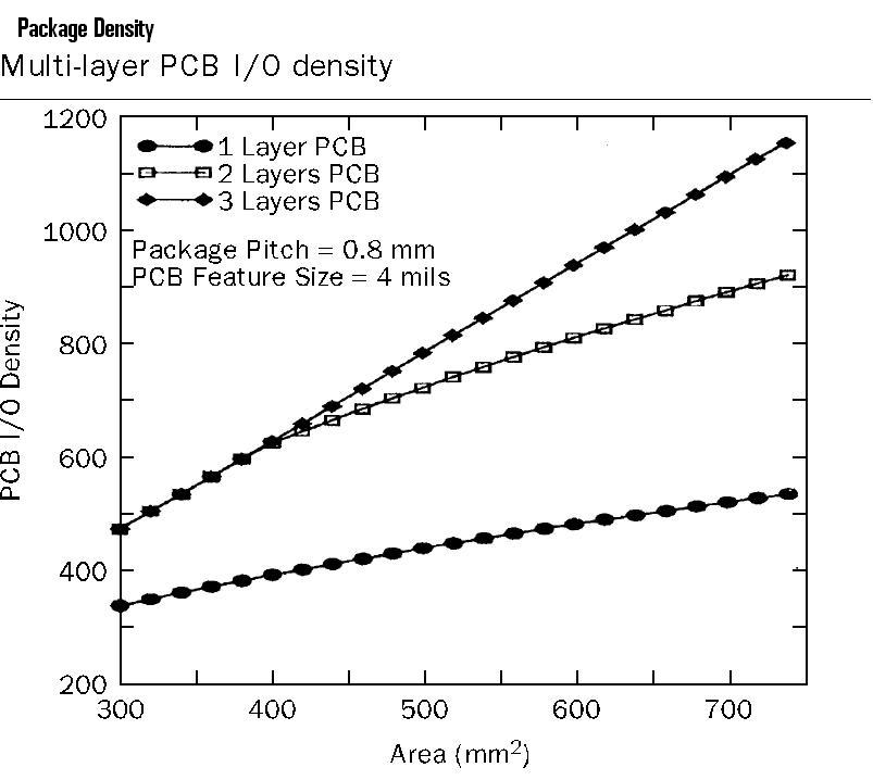 Optimum Package Density Graph