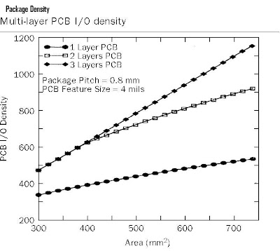 Components Package Density
